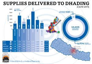 NepalSupplies